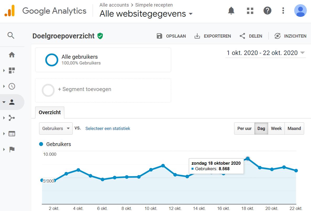 Google Analytics oktober 2020